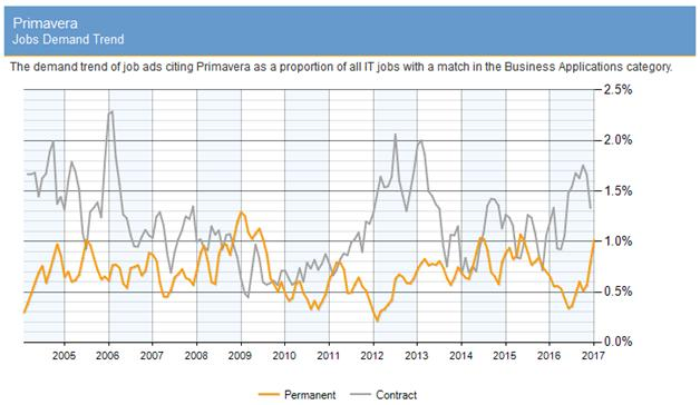 Primavera Jobs trend
