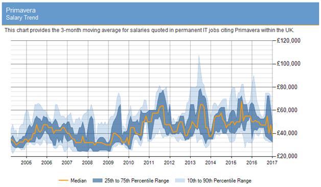 Primavera salary trend